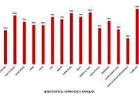 Filtran estudio sobre cifras oficiales de escasez en Venezuela
