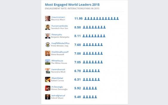 Mauricio Macri es el presidente más popular en Facebook de todo el mundo